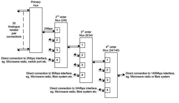 Pdh Multiplexing